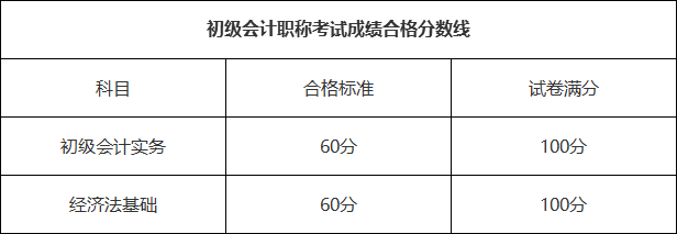 安徽省初级会计成绩查询入口