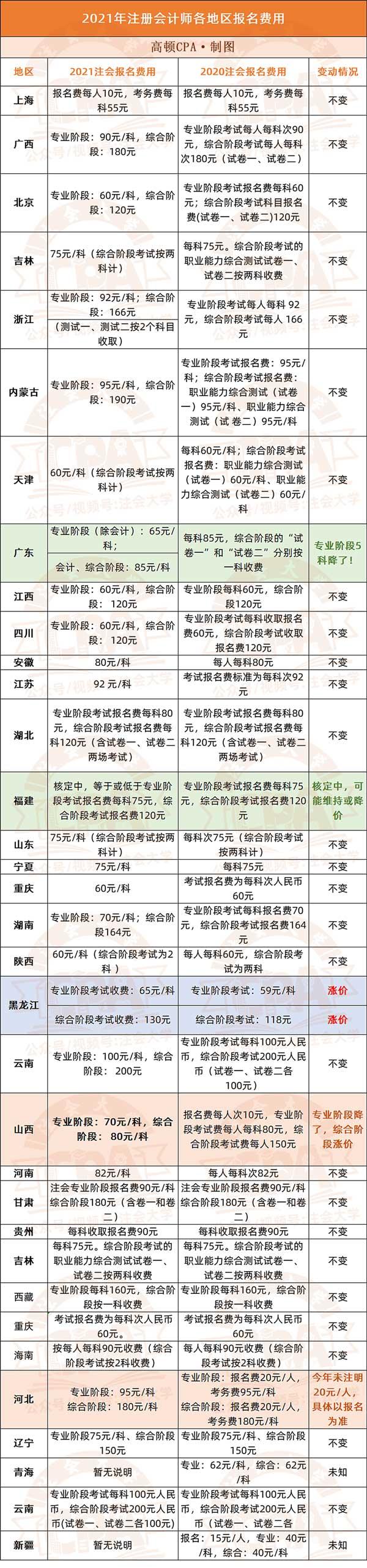通知:2021年注册会计师报名交费6月15日开始(附CPA报名费用表)!