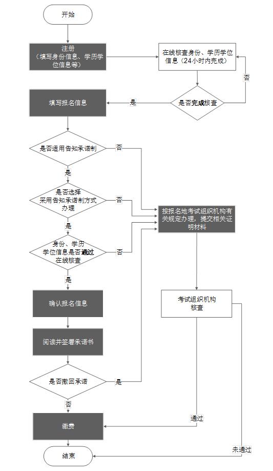 天津中级经济师报名