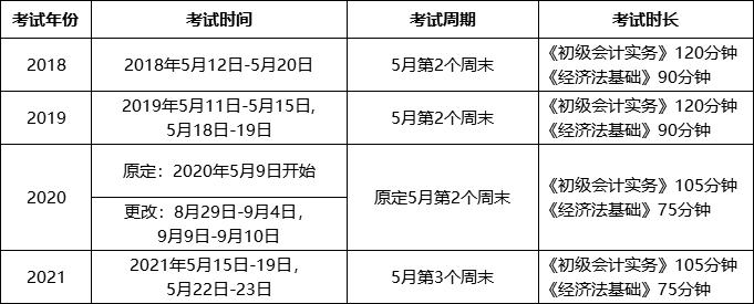2022年会计初级职称考试科目