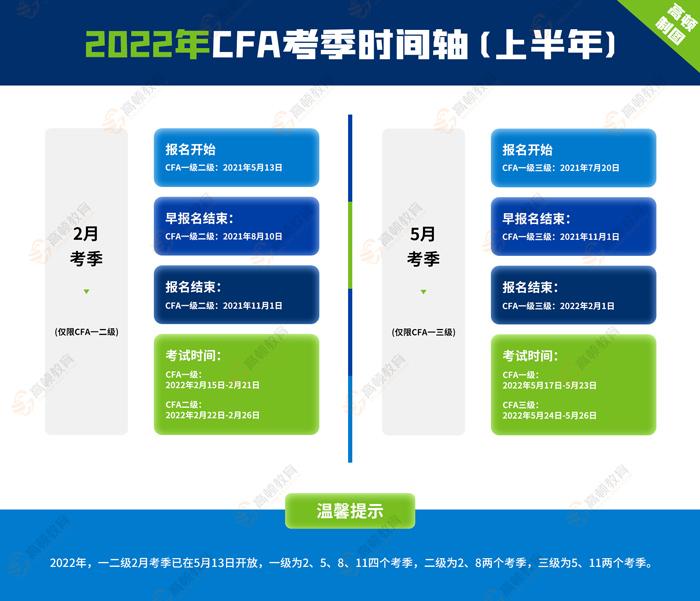 2022年CFA考试报名手把手指导(CFA学姐汇总篇)