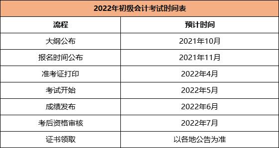 2022初级助理会计报名入口