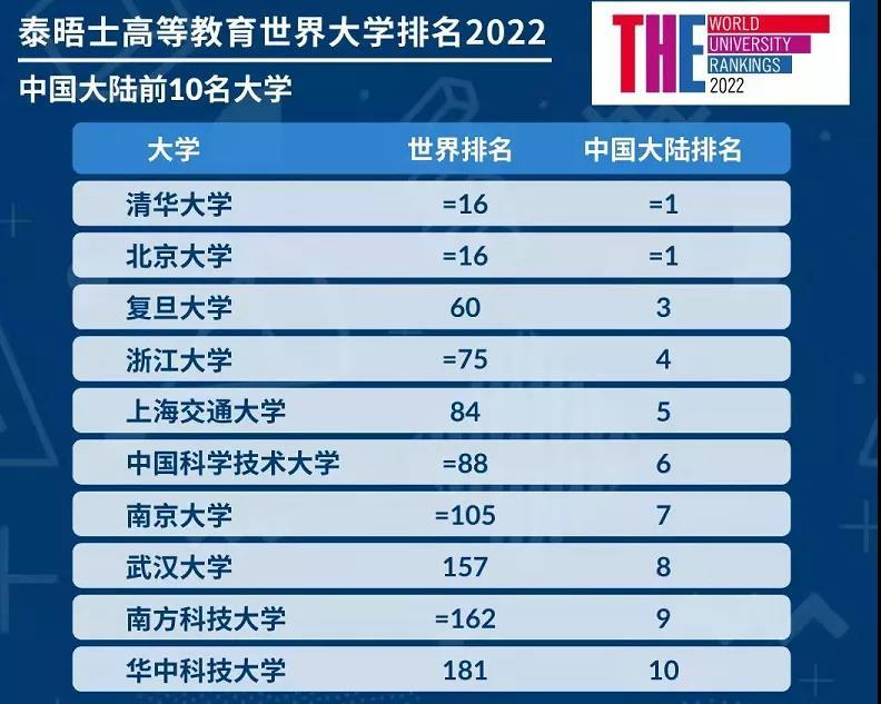 2022年世界大学排名发布!中国这5所财经类院校成功上榜!