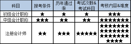 会计类证书这么多,如何选择适合自己的证书报考?