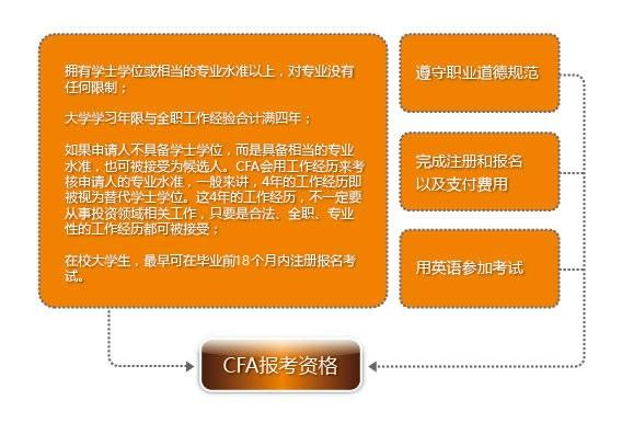 CFA報名