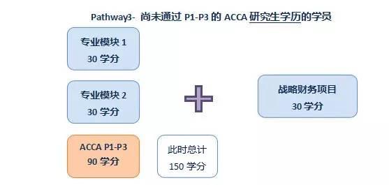 ACCA学员如何申请英国伦敦大学专业会计硕士(UOL)学位