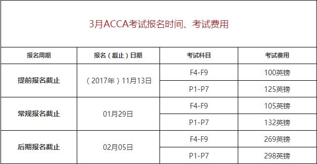 2018年3月ACCA考试费用