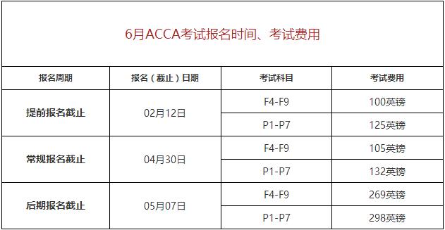 2018年6月ACCA考试费用