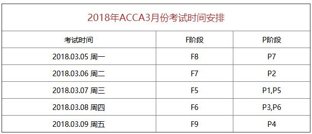 2018年3月ACCA考试时间