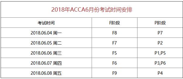 2018年6月ACCA考试时间