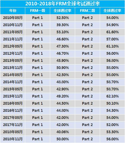 FRM歷年通過率